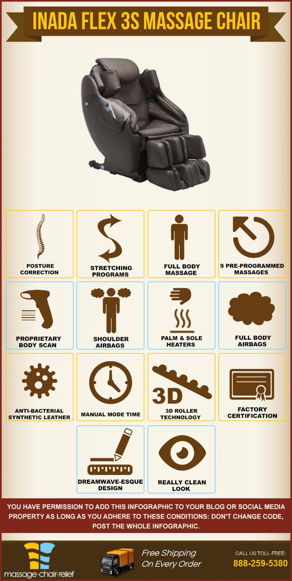 Inada Flex 3S – Infographic